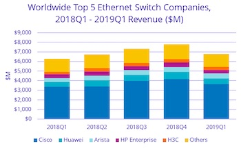 IDC's Worldwide Ethernet Switch and Router Trackers Show